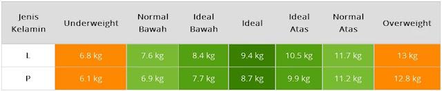 Informasi : berapa berat normal janin usia 8 bulan