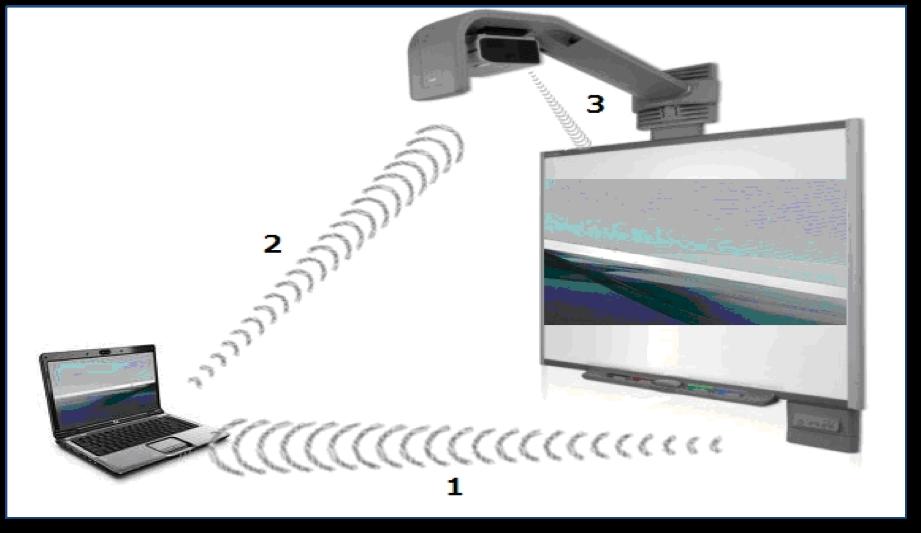 Pasaporte ELE: ¿Qué es una Pizarra Digital Interactiva?