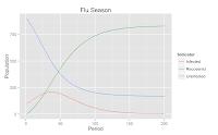 SIR Model – The Flue Season – Dynamic Programming