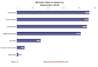 USA minivan sales chart September 2016