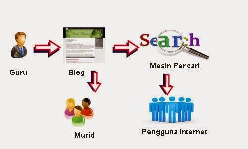 Manfaat Guru Yang Mempunyai Blog