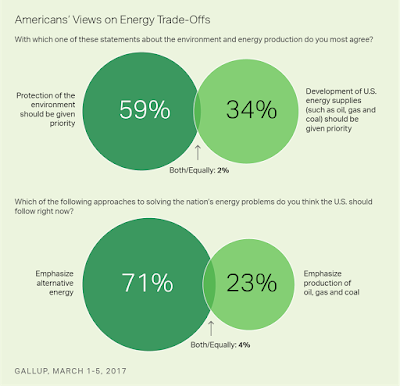 Gallup Poll: Americans Tilt Toward Protecting Environment, Alternative Fuels