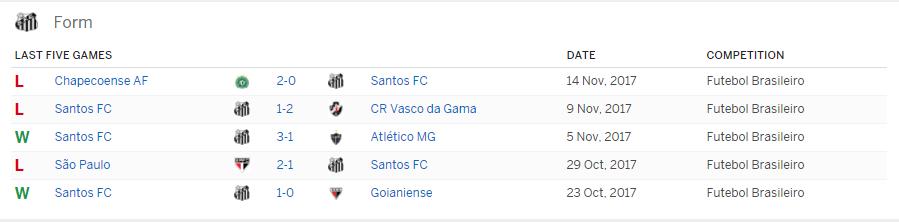 บาคาร่า แทงบอล ผลการแข่งขันฟุตบอล ระหว่าง Bahia Vs Santos
