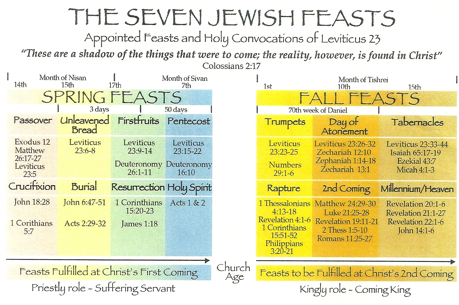 JEWISH FESTIVALS IN THE BIBLE