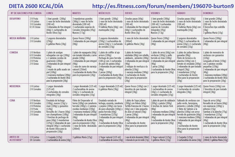 Dieta de 2500 calorías para bajar de peso