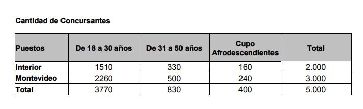 Llamado 91 vacantes Auxiliares administrativo $50.391 - Montevideo e interior del pais - Banco de Provision Social