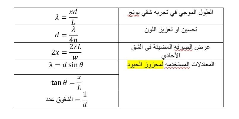 تلخيص الفيزياء التداخل والحيود 6