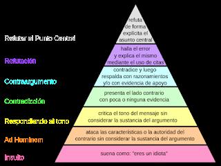 jerarquia-desacuerd-graham-conjugandoadjetivos