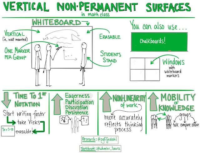 Sketchnotes of Vertical Non-Permanent Surfaces Research