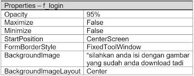 6 - Part2 Menciptakan Aplikasi Hotel Dengan Vb.Net + Database Mysql – Menciptakan Form Login