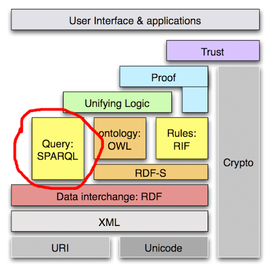 Confessions of an RDF agnostic, part 5: queries and owl:sameAs