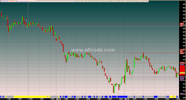 Highly Accurate Auto Support Resistance