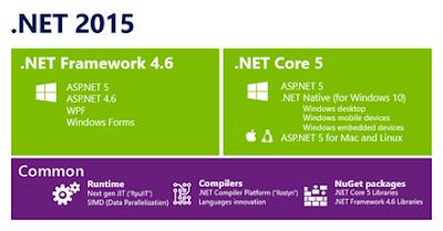 asp.net vs php c# vs java .net framework 2015 asp.net 5