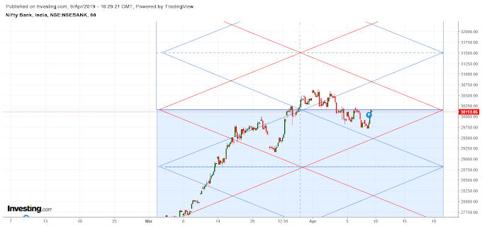 Banknifty analysis for 10th April