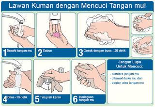 5 langkah Tepat Membasuh Tangan (Hand Wash) Dengan Benar : Pengertian dan prosedur