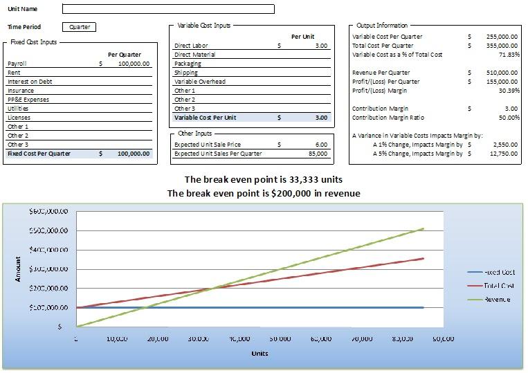 Doc580293 Excel Break Even Analysis Template Break Even – Excel Break Even Analysis Template