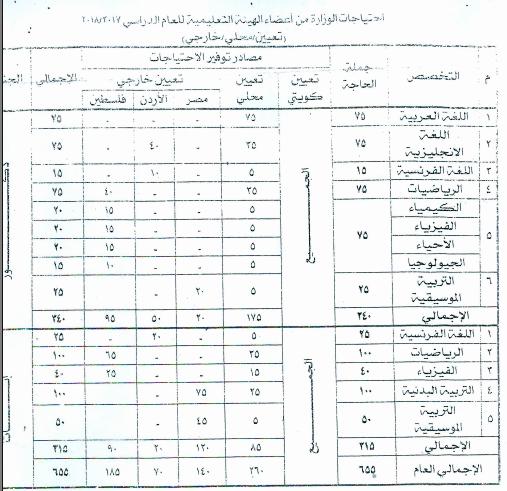 اعارات دولة الكويت 2017