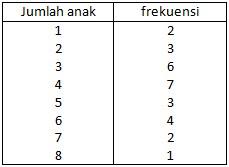 Penyajian Data Menggunakan Tabel