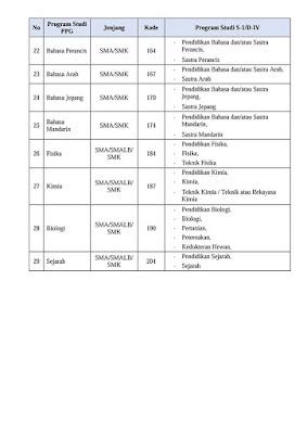 Daftar Linieritas Ijazah S-1/ D-IV dengan Program Pendidikan Profesi Guru dalam Jabatan (PPGJ) SIM PKB