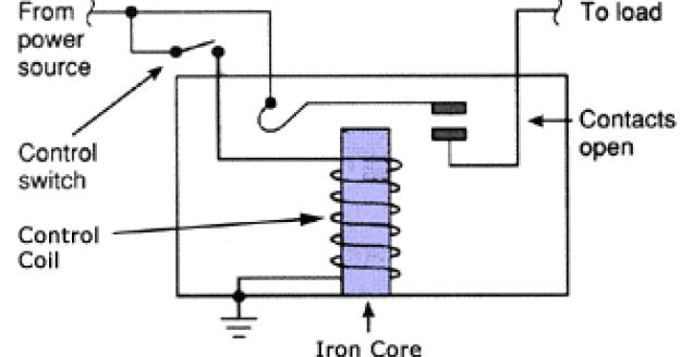 Electric Circuit & calculation : Relays, Working principle