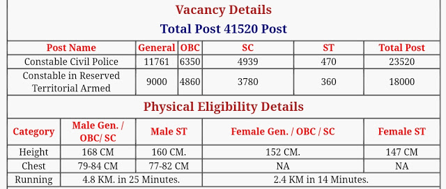 Up Police Constable 41520 Vacancy
