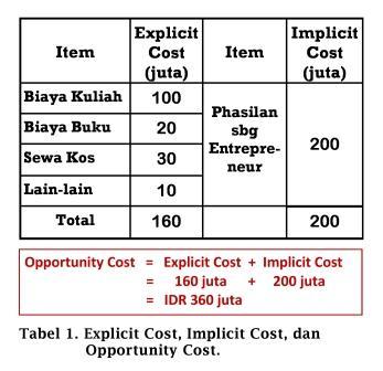 Tabel Explicit Cost, Implicit Cost, dan Opportunity Cost - www.ajarekonomi.com