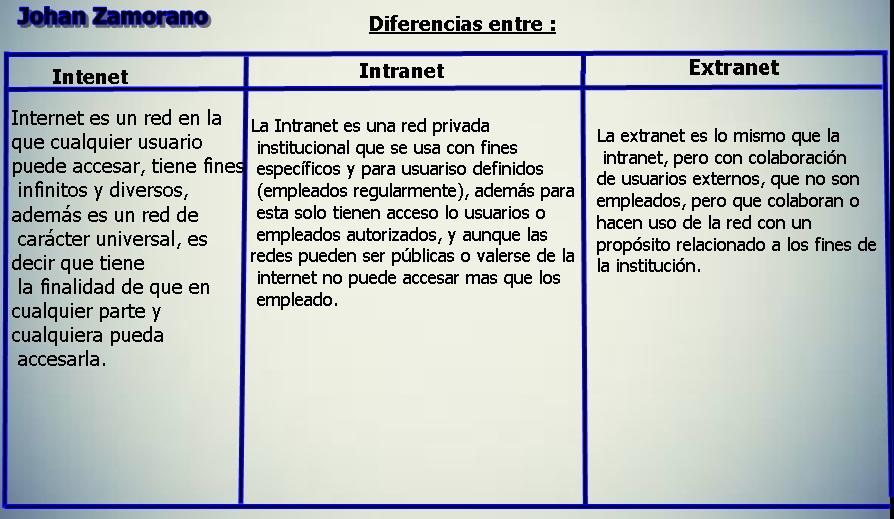 Diferencia Entre Internet , Intranet Y Extranet