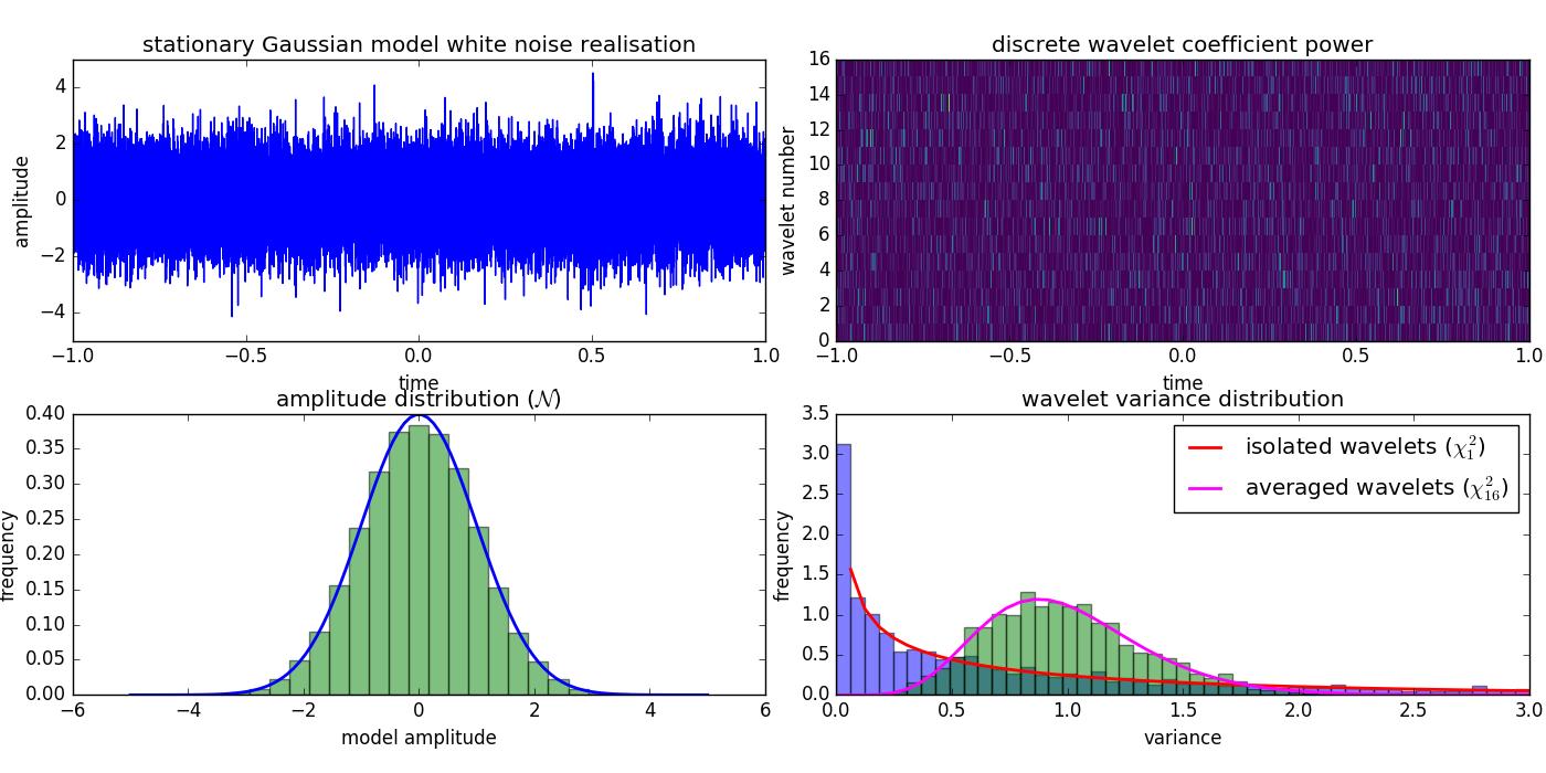 Pythology Blog: Non stationary, modulated discrete wavelet statistics