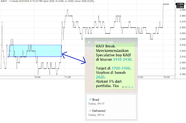 analisa analisis teknikal saham trading saham info harian bullish bagus uptrend buy bluechip investasi rekomendasi saham 2016 bursa efek indonesia tips saham galeri bisnis kontan agustus september oktober 2016