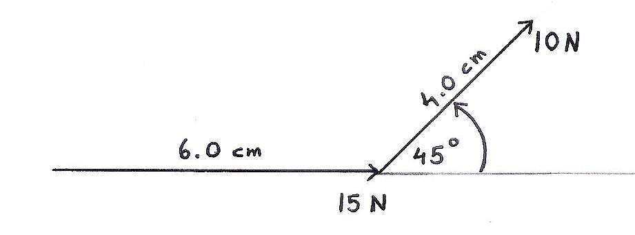 Vector Scale Diagrams