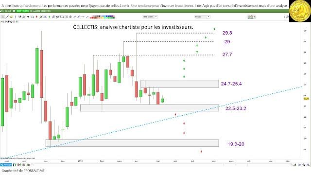 Analyse technique CELLECTIS $alcls  pour investisseurs traders [16/05/18]