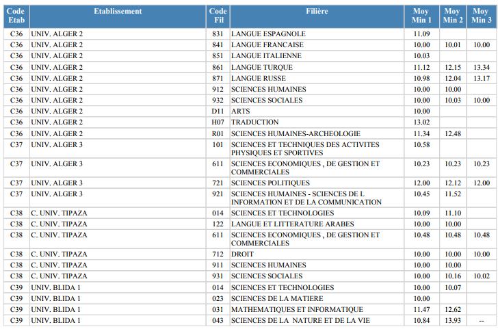 معدلات القبول في الجامعات الجزائرية شعبة علوم تجريبية