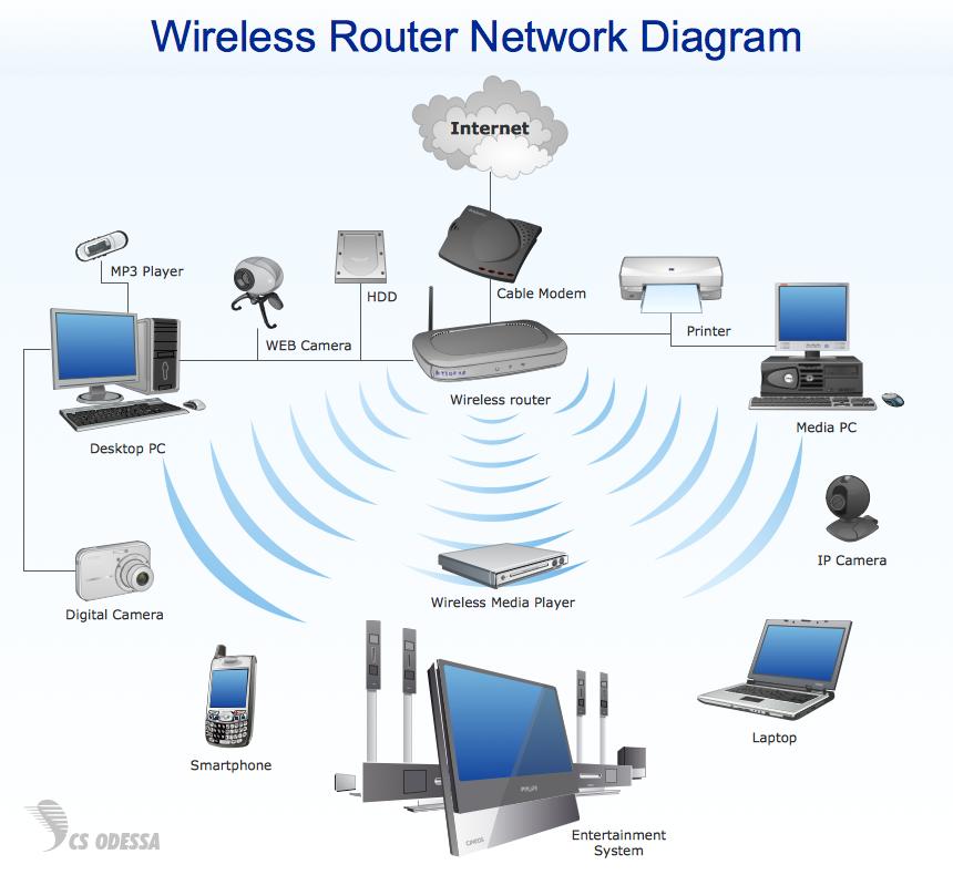 jasa instalasi jaringan wireless wifi wireless n home router diagram wireless modem router diagram