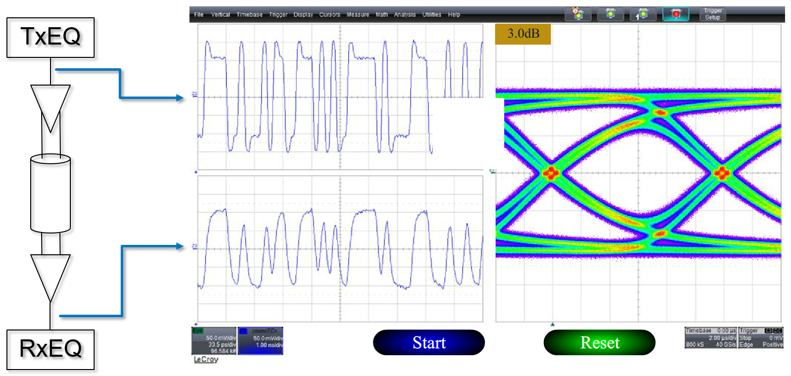 Test happens teledyne lecroy blog the effects of de emphasis on with 3 db of de emphasis the signals eye diagram margins are significantly ccuart Gallery