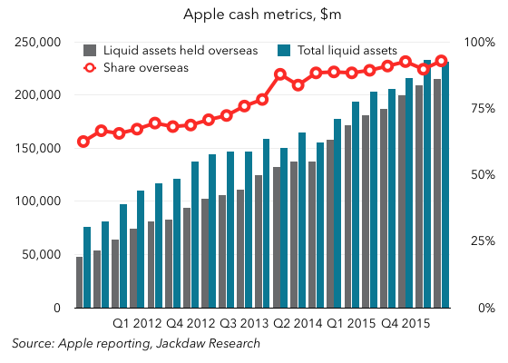 Apple cash metrics