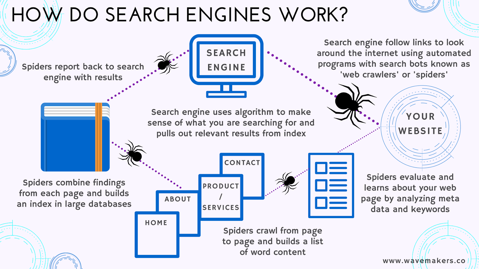 hight resolution of how search engines work infographic for seo by