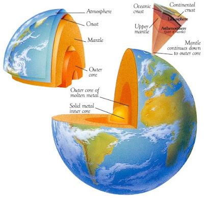 Teori Pembentukan Lempeng Bumi