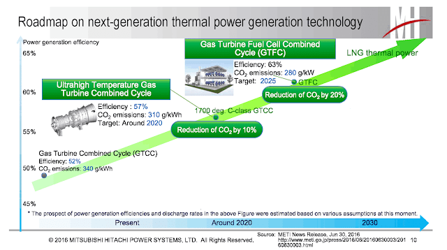 Beyond HELE - thermal power generation technology