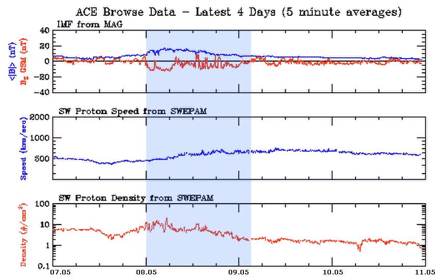 Dane nt. wiatru słonecznego z sondy ACE - widoczny napływ strumienia CHHSS w godzinach popołudniowych 7 maja, wzrost prędkości z kolei nastąpił znacznie później, uwidaczniając się dopiero wraz z upływem kolejnych godzin 8 maja. Wzrostowi prędkości towarzyszyła zmiana skierowania pola magnetycznego wiatru słonecznego na południowe, o natężeniu dochodzącym do -15nT co przy prędkości ponad 700 km/sek. pozwoliło na zaistnienie silnej burzy magnetycznej kategorii G3 (ACE)