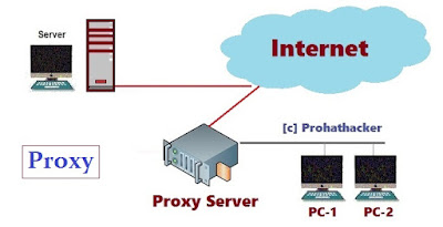 What is Network Devices - Proxy