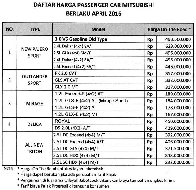 Daftar harga mitsubishi bintaro