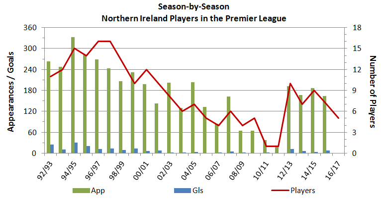 Nifg northern ireland players in the premier league for Epl league table 98 99