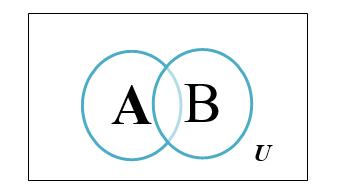 Himpunan diagram venn adalah cara menyatakan sebuah himpunan dengan menggambarkannnya dalam bentuk grafis masing masing himpunan digambarkan dalam sebuah lingkaran ccuart Image collections