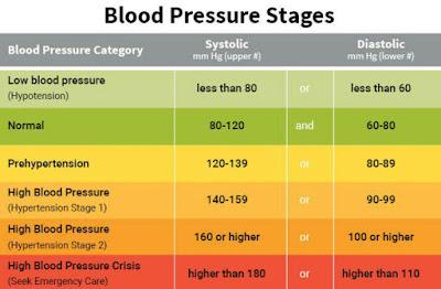 bacaan darah tinggi