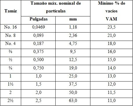 Porcentaje mínimo de vacíos en el agregado mineral