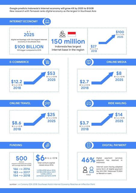 pertumbuhan ekonomi internet indonesia 2018