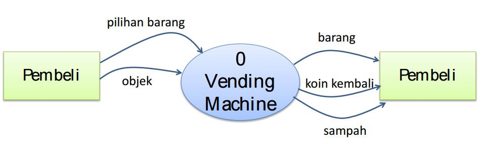 Diagram konteks data flow diagram dan pspec dinysys konteks diagram menjelaskan fungsi sistem dan mendefinisikan jangkauan dari sistem ccuart Image collections