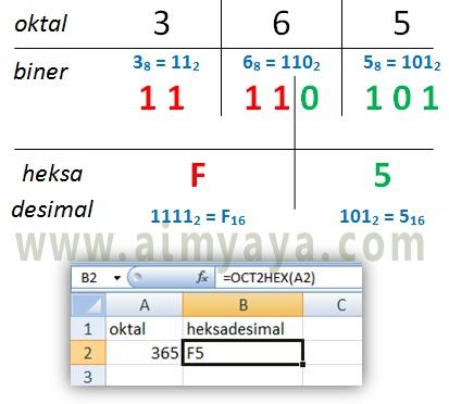 Gambar: Cara konversi bilangan oktal ke biner secara manual dan otomatis