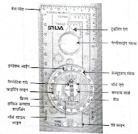 Silva Compass model-54 ke parts ka name