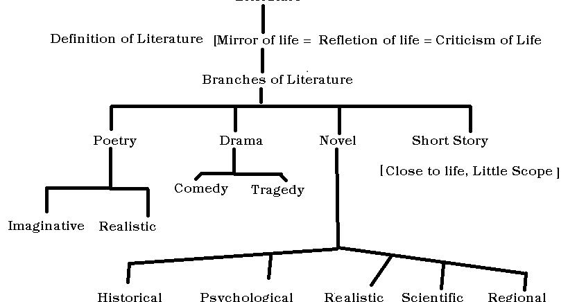 Omtex Classes Tree Diagram One